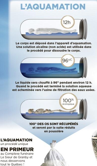 Le procédé écologique de l'aquamation, rappelle Yves Alphé
